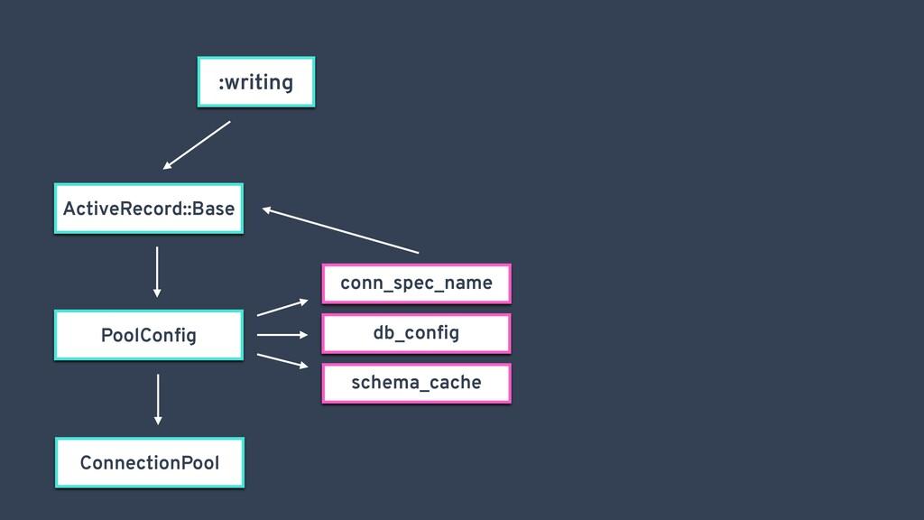 :writing ActiveRecord::Base conn_spec_name db_c...