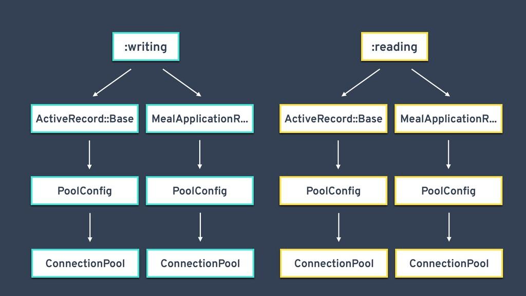 :writing ActiveRecord::Base :writing MealApplic...
