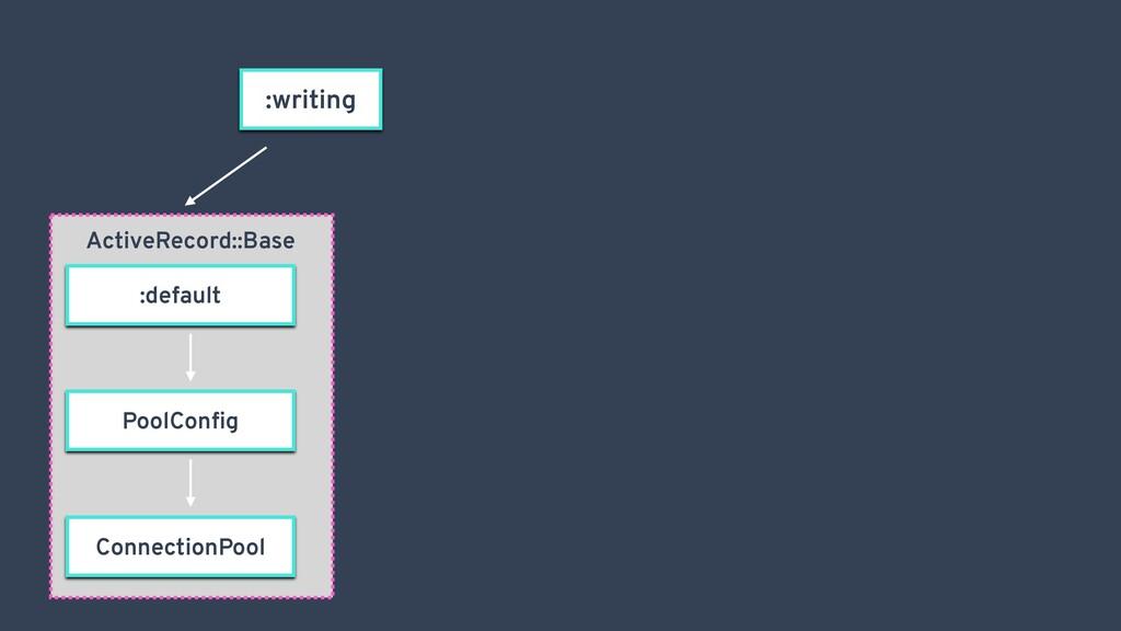 :writing ActiveRecord::Base Pool Config Connecti...