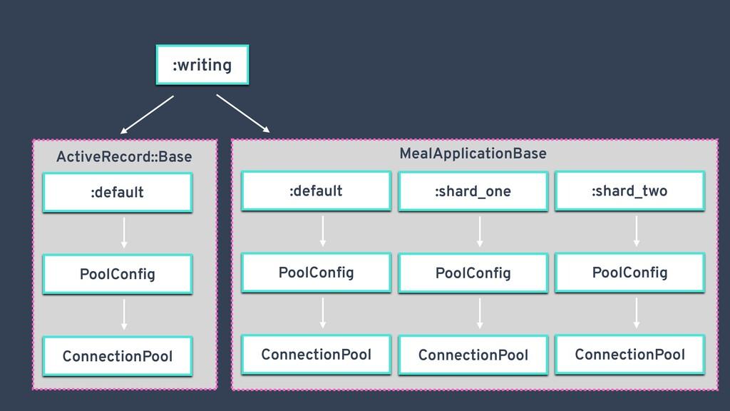 :writing :default PoolConfig ConnectionPool :sha...