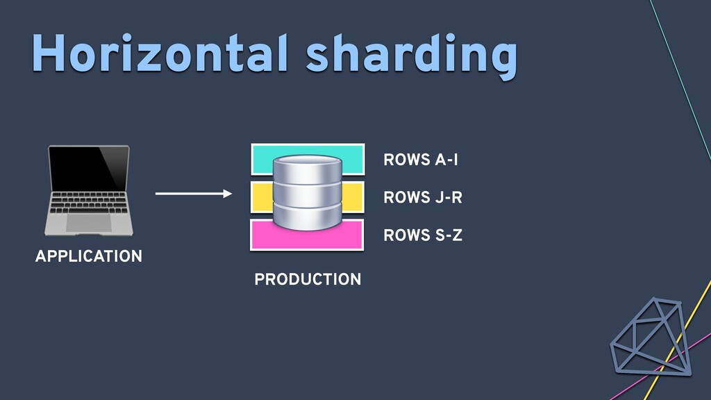 APPLICATION Horizontal sharding ROWS A-I ROWS ...