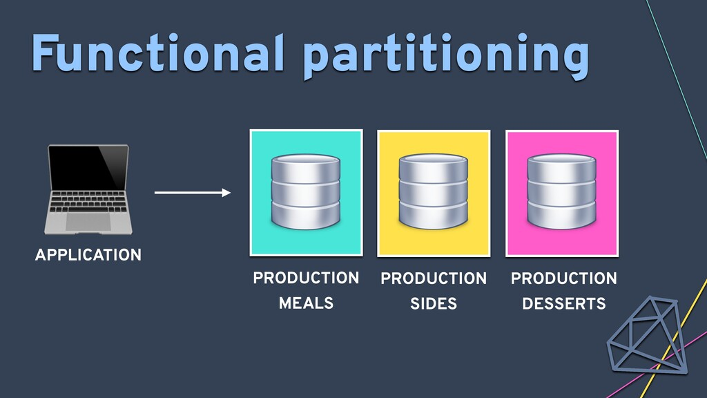 APPLICATION Functional partitioning PRODUCTION...