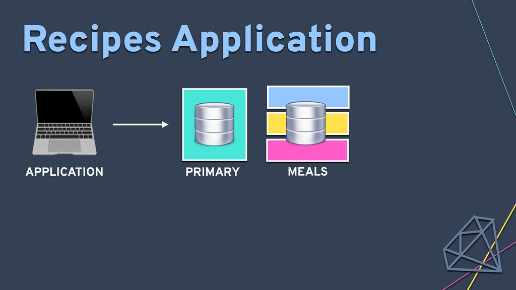 Recipes Application MEALS  APPLICATION PRIMARY