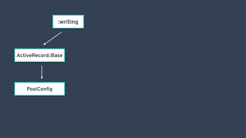 :writing ActiveRecord::Base PoolConfig