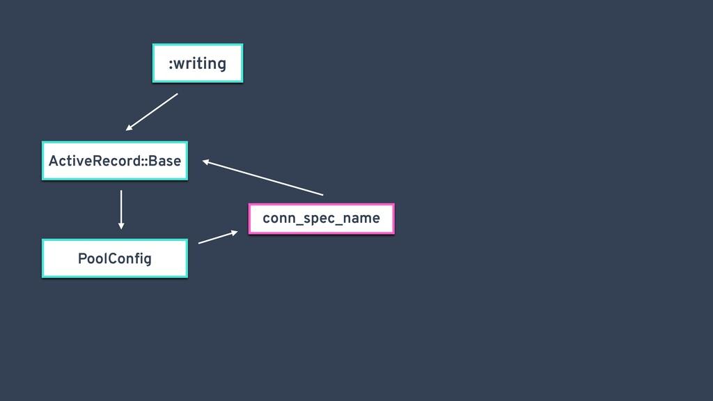 :writing ActiveRecord::Base conn_spec_name Pool...