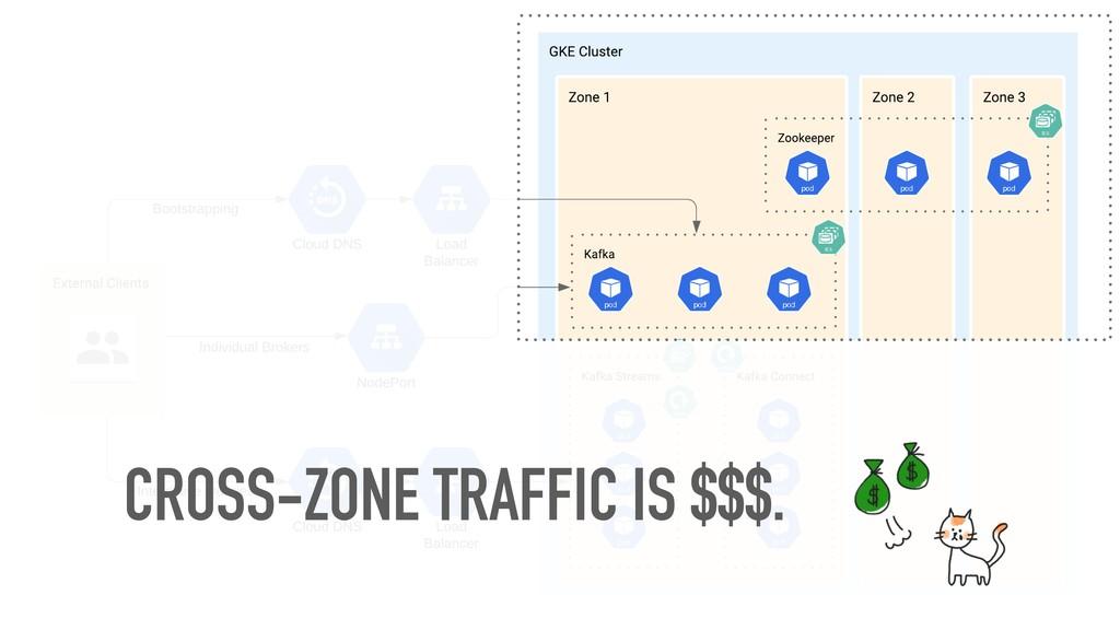 CROSS-ZONE TRAFFIC IS $$$.