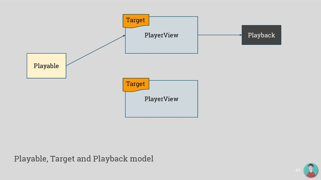 43 Playable PlayerView Target PlayerView Target...