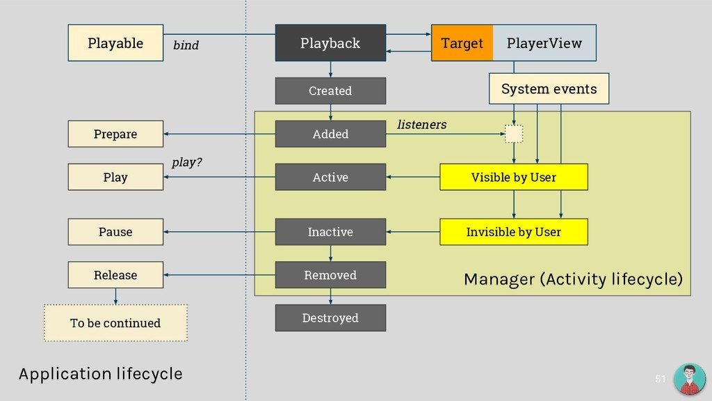 Target PlayerView Manager (Activity lifecycle) ...