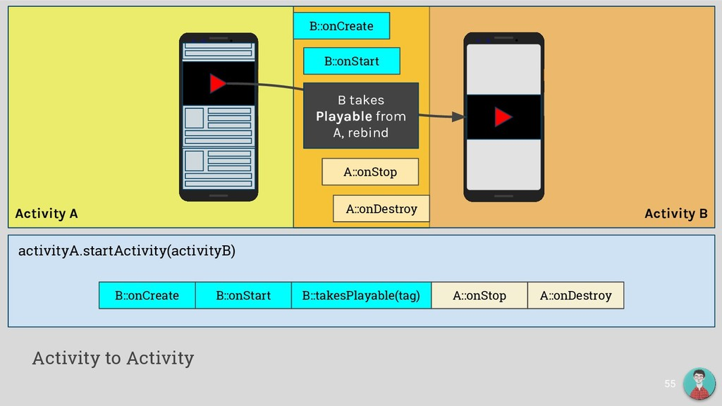 Activity A Activity B activityA.startActivity(a...