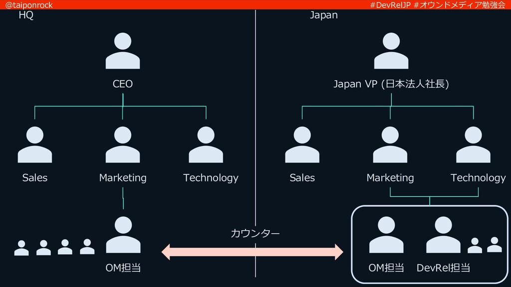 #DevRelJP #オウンドメディア勉強会 @taiponrock CEO HQ Japan...