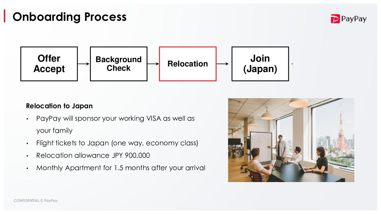 Screening Process CV Screening Online Test Tech...