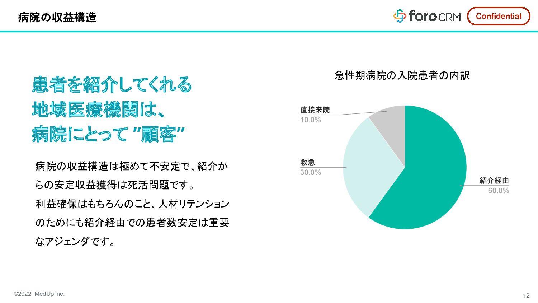 Concept foro CRMのコンセプト アナログ業務のDXにより 地域連携活動のROIを...