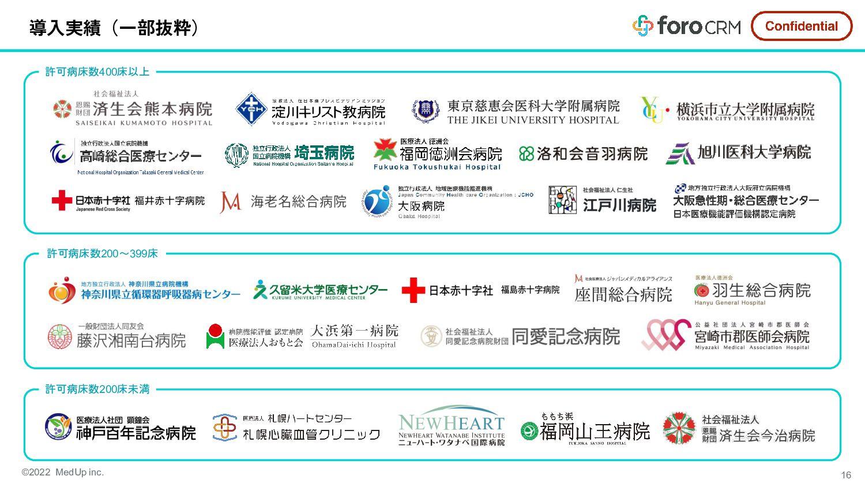 Posting information 掲載情報 foro CRMを活用した成果や取り組みをユ...