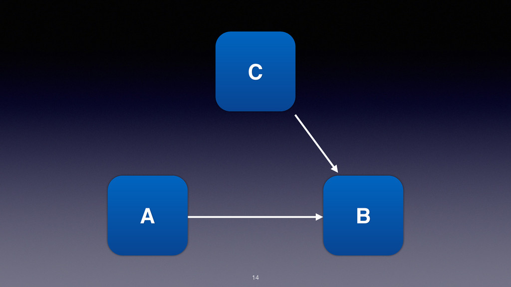 A B C 14