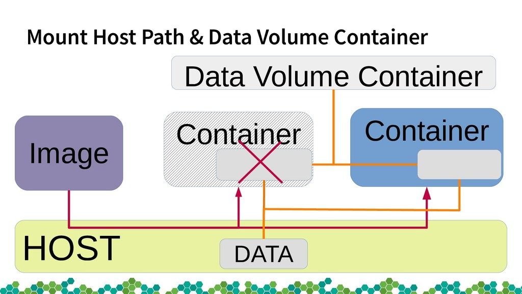 Mount Host Path & Data Volume Container HOST Co...