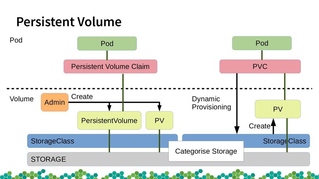 StorageClass Persistent Volume STORAGE StorageC...