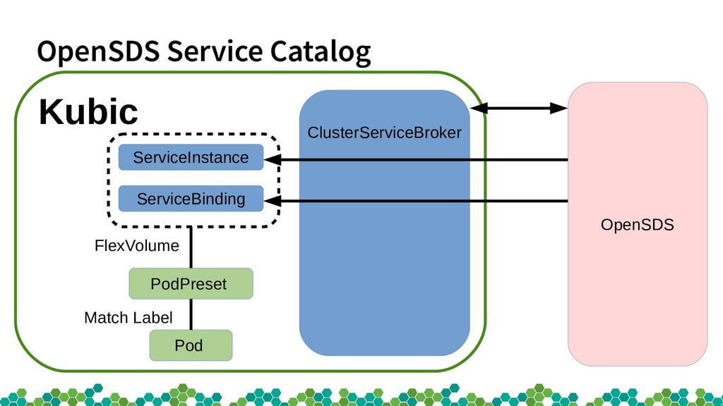 OpenSDS Service Catalog OpenSDS ClusterServiceB...