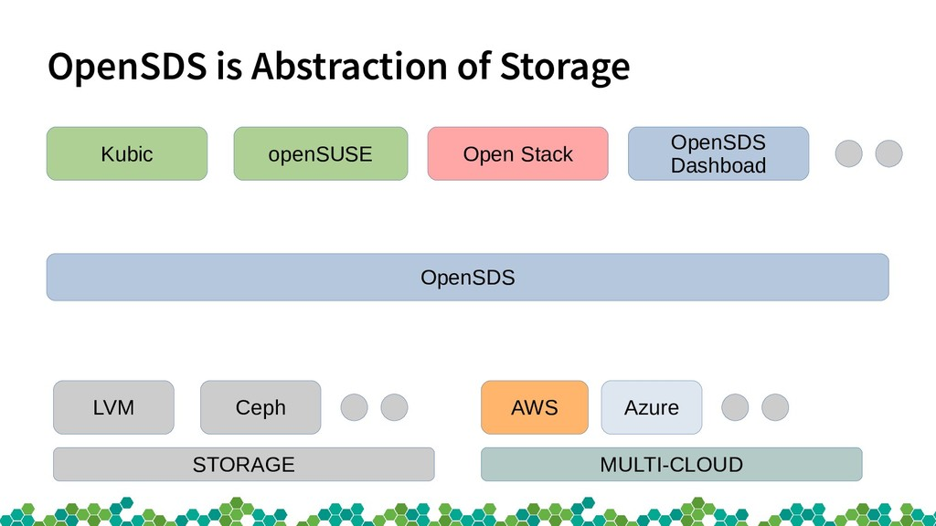 OpenSDS is Abstraction of Storage Kubic openSUS...