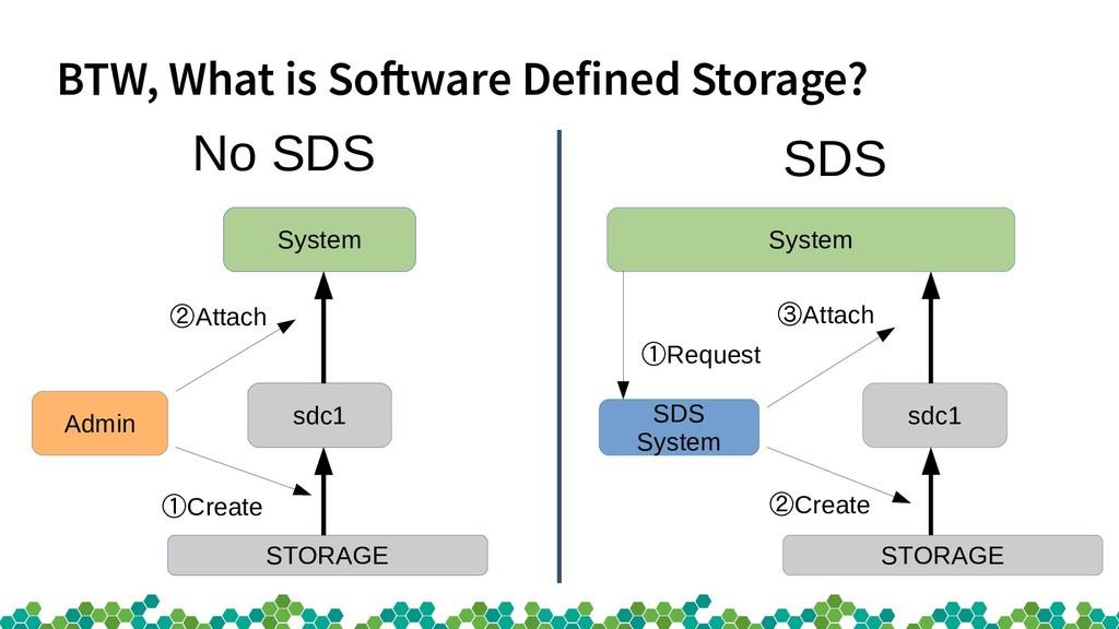BTW, What is Software Defined Storage? System S...