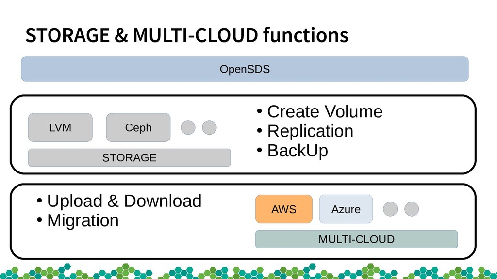 STORAGE & MULTI-CLOUD functions LVM Ceph STORAG...