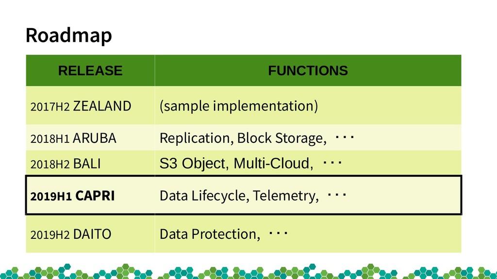 Roadmap RELEASE FUNCTIONS 2017H2 ZEALAND (sampl...