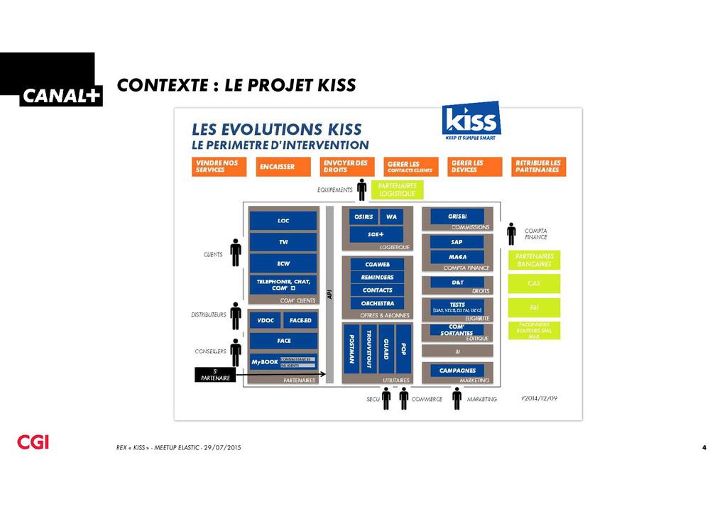 CONTEXTE : LE PROJET KISS 4 REX « KISS » - MEET...