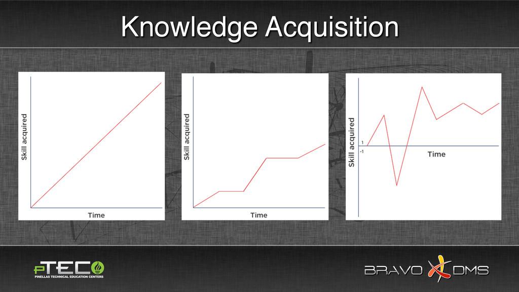 BRAVO DMS BRAVO DMS Knowledge Acquisition