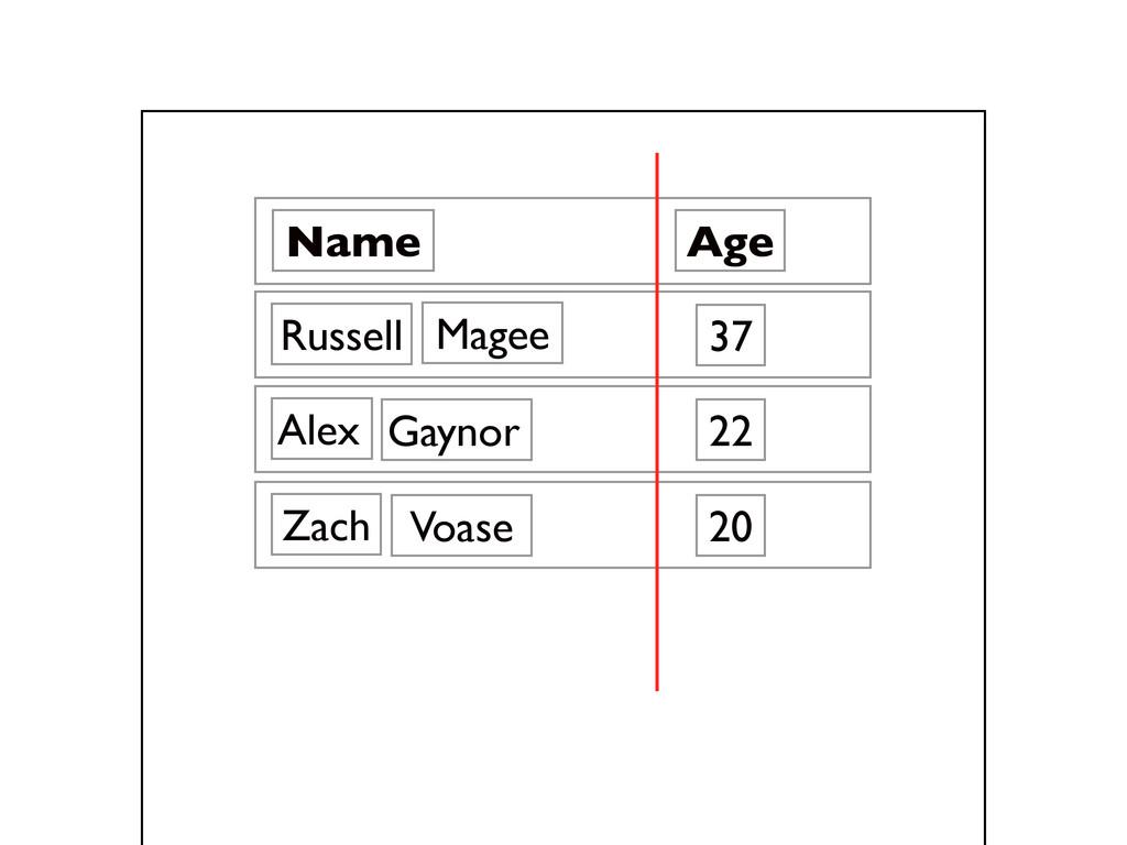 Name Russell 37 Age 22 Alex 20 Zach Gaynor Voas...