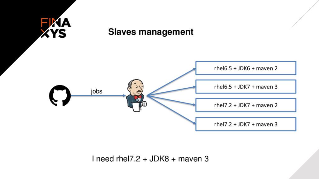 Slaves management rhel6.5 + JDK6 + maven 2 rhel...