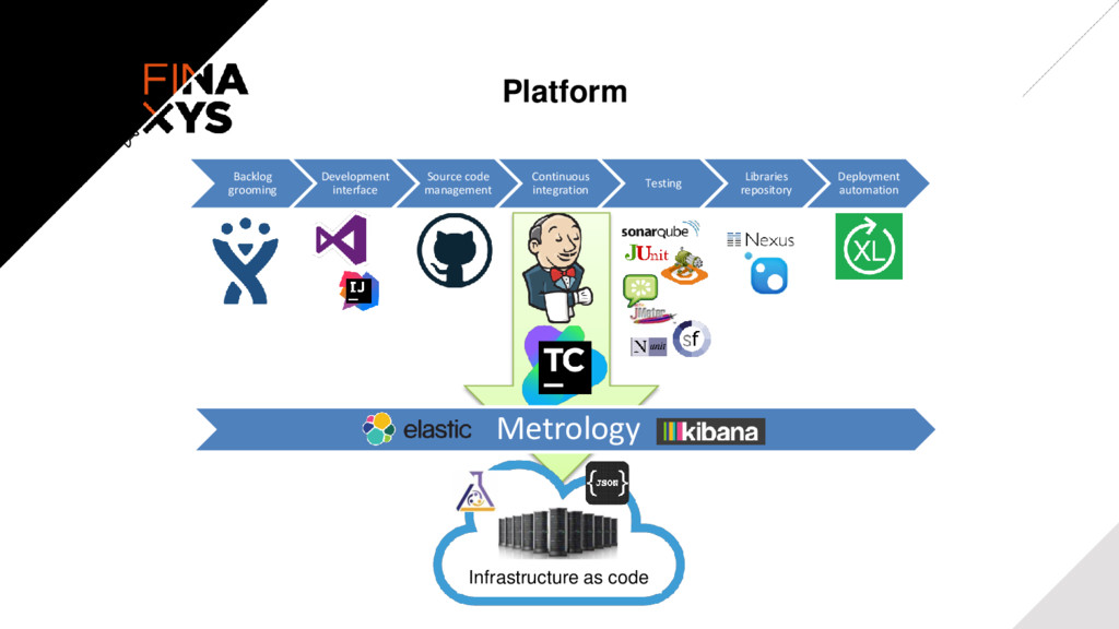 Platform Backlog grooming Development interface...