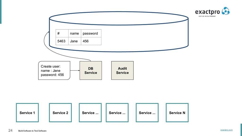 24 Build Software to Test Software exactpro.com...