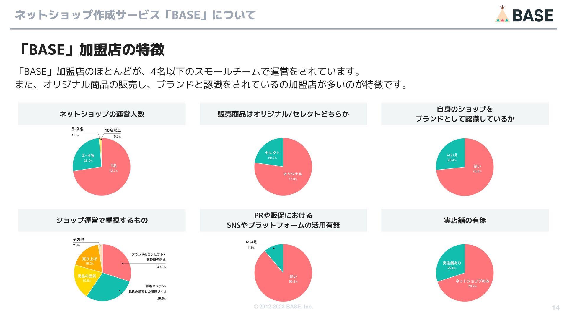 © 2012-2020 BASE, Inc. 14 リスクなく、即時で資金調達できる金融サービ...