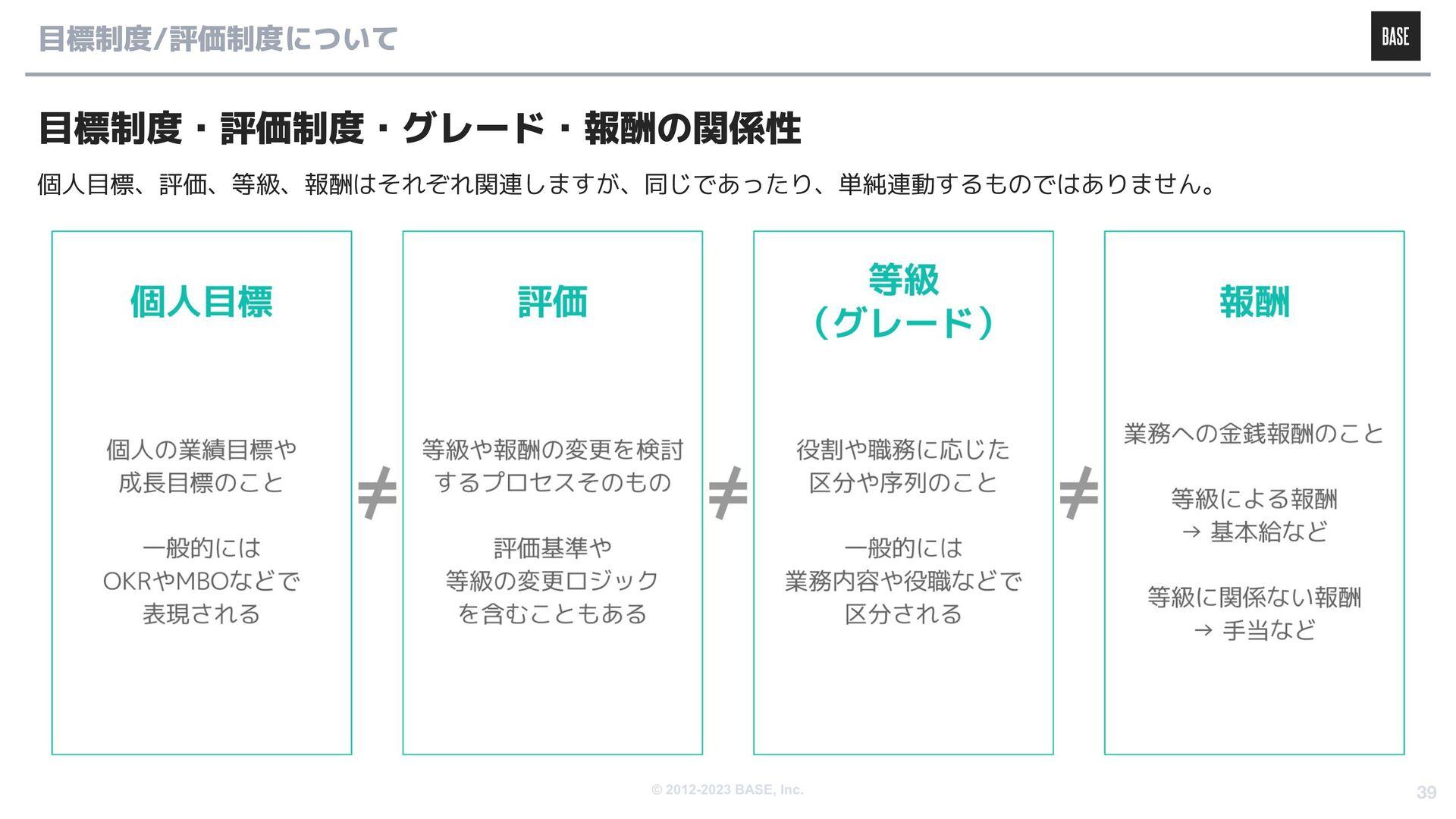 © 2012-2020 BASE, Inc. 39 We are hiring! https:...