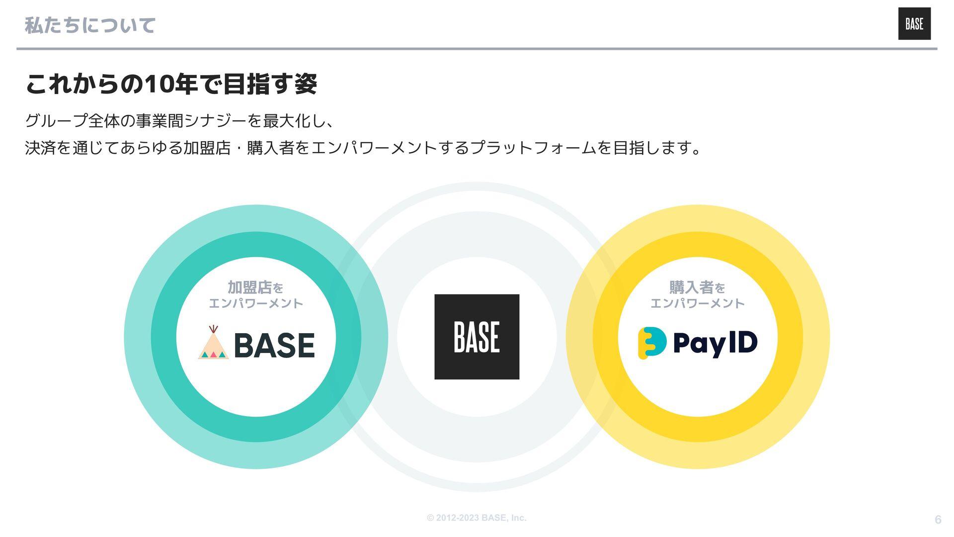 © 2012-2020 BASE, Inc. 6 BASE/BASE BANK事業を通じて、オ...