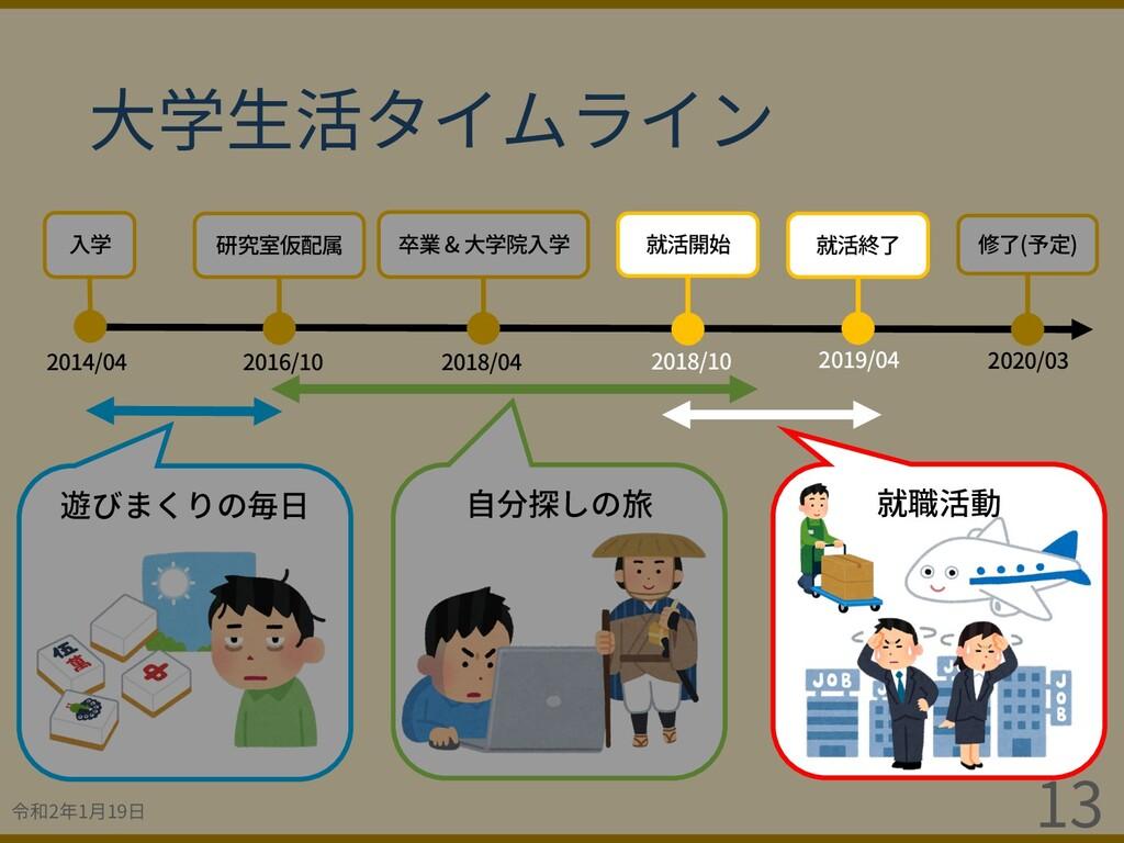 令和2年1⽉19⽇ 13 2020/03 修了(予定) ⼤学⽣活タイムライン 2014/04 ...