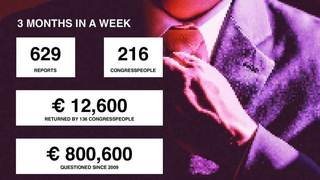 3 MONTHS IN A WEEK 629 REPORTS € 12,600 RETURNE...