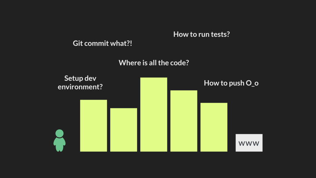 Setup dev environment? Git commit what?! How to...