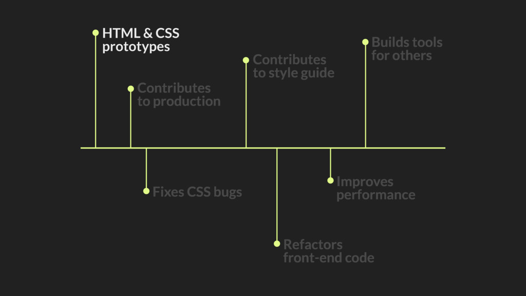 HTML & CSS prototypes Contributes to production...