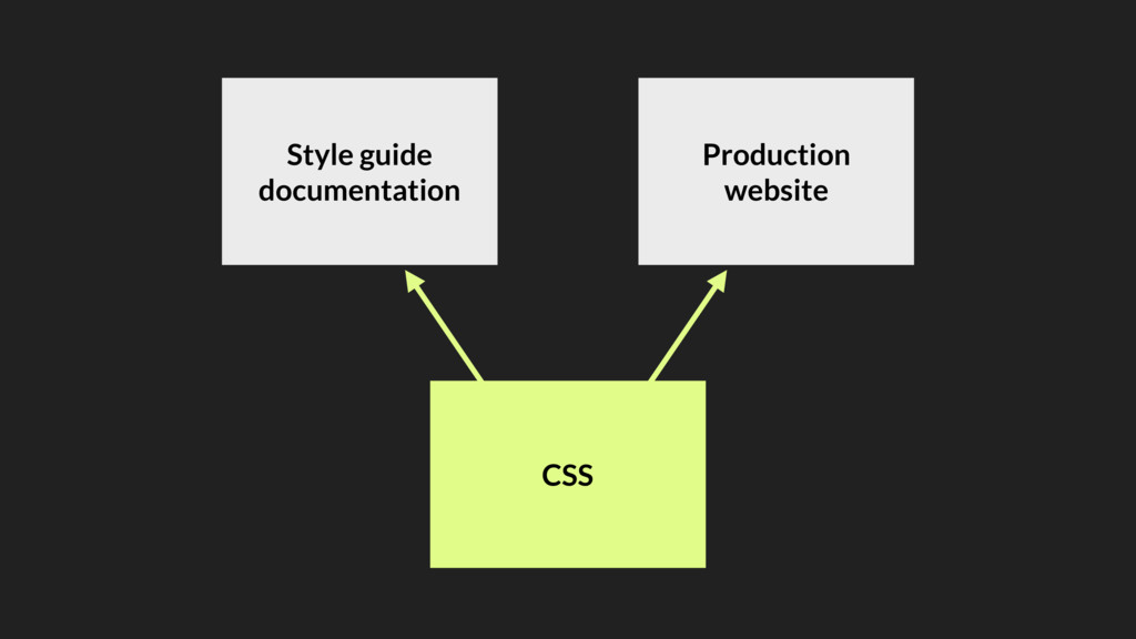 CSS Style guide documentation Production website