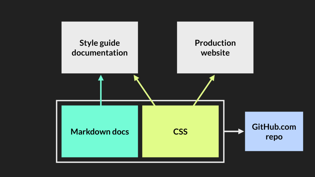 CSS Style guide documentation Production websit...