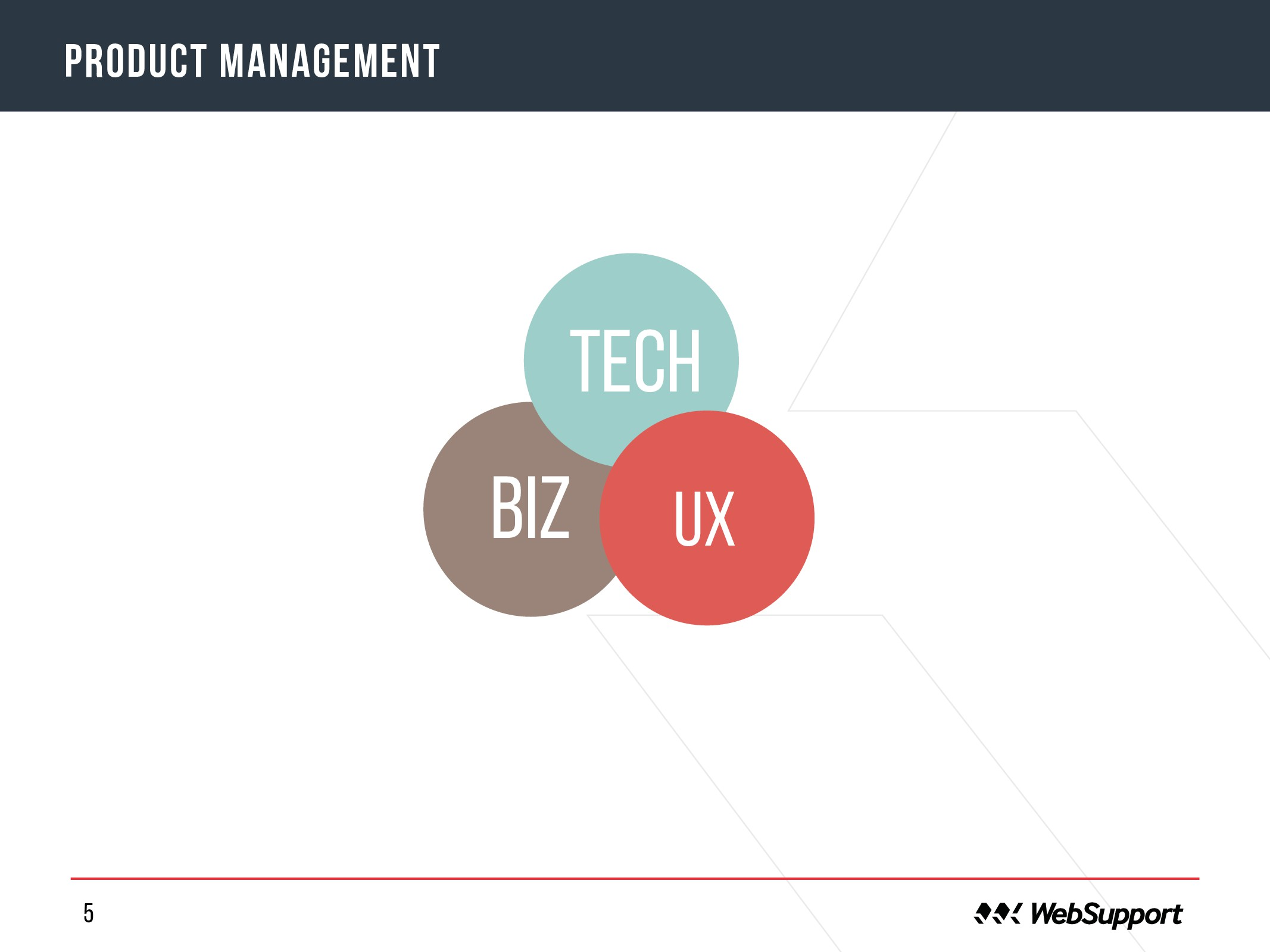 5 o product management tech UX BIZ
