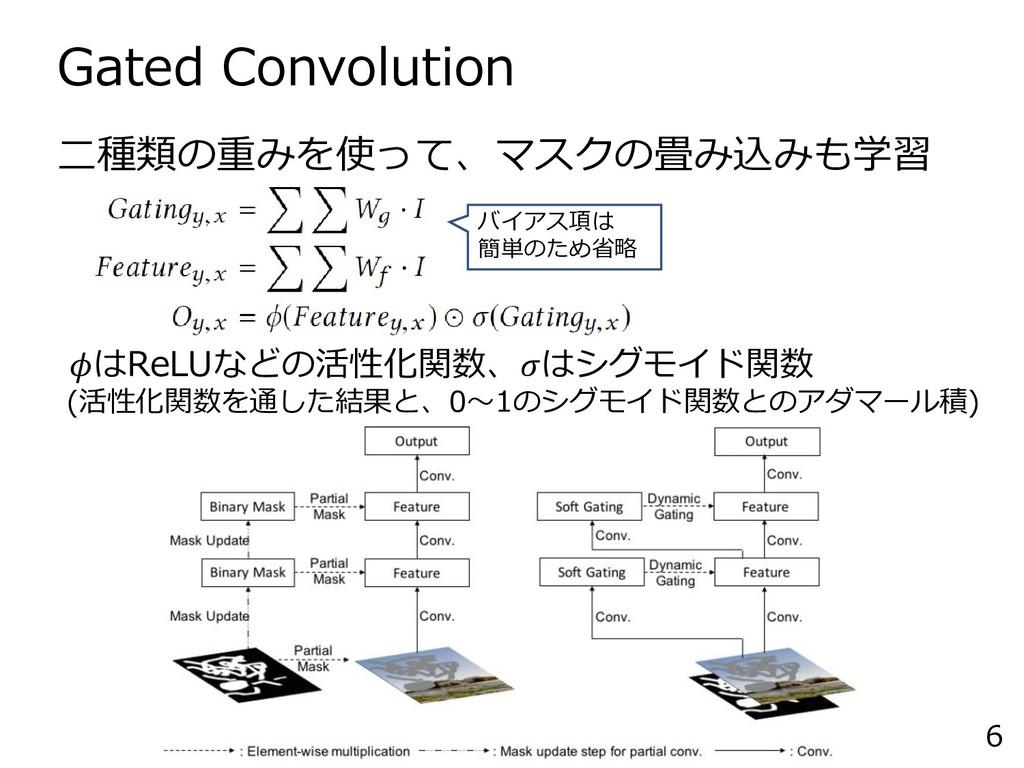 Gated Convolution 6 二種類の重みを使って、マスクの畳み込みも学習 はReL...