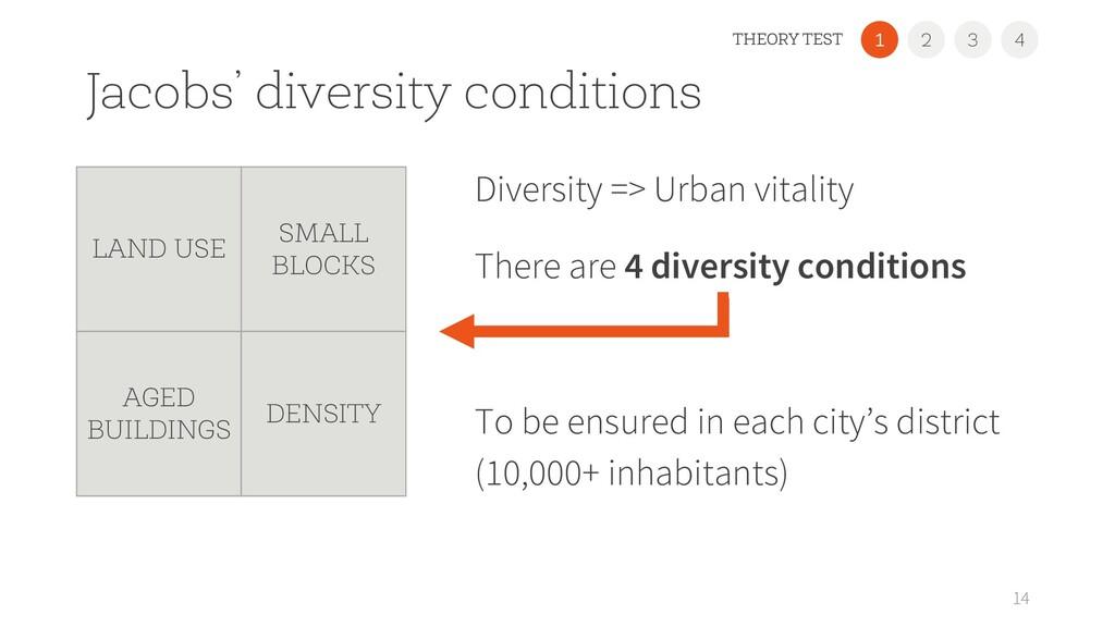 Jacobs' diversity conditions Diversity => Urban...