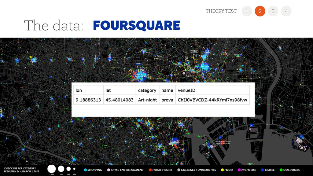 The data: 22 1 3 4 THEORY TEST 2