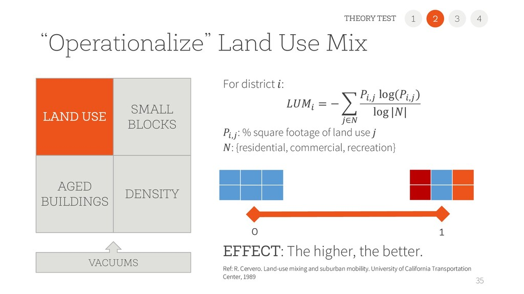 """""""Operationalize"""" Land Use Mix For district : ! ..."""