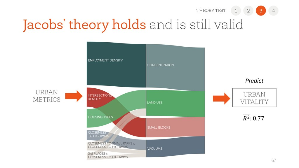Jacobs' theory holds and is still valid 67 URBA...