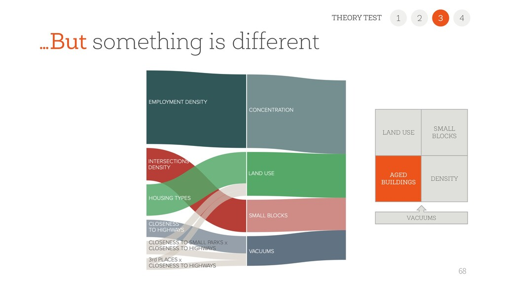 …But something is different 68 1 2 3 4 THEORY T...