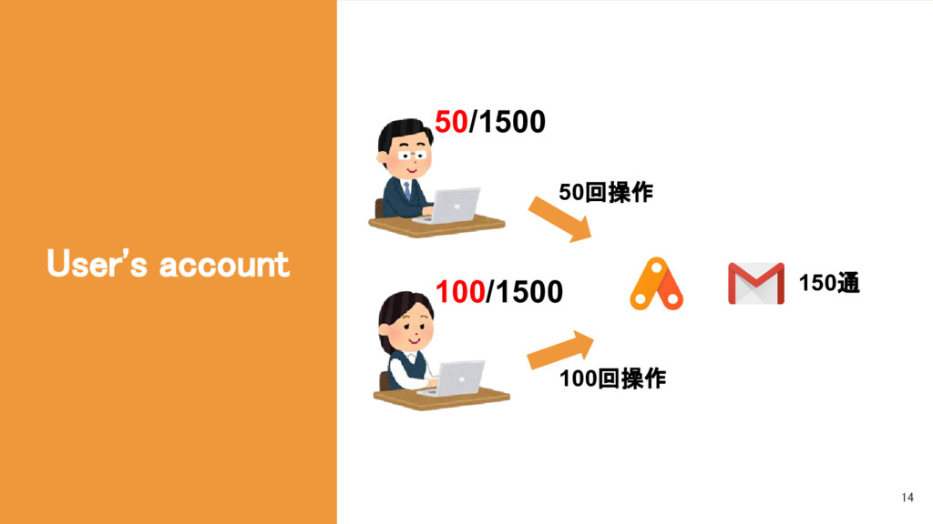 User's account 150通 50回操作 100回操作 50/1500 100/15...