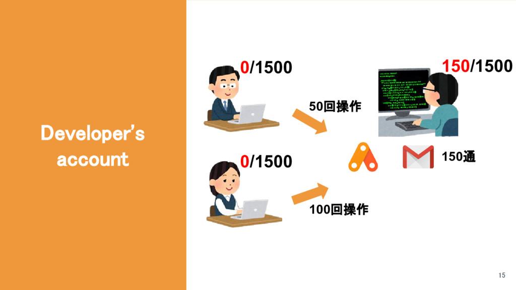 Developer's account 150通 50回操作 100回操作 0/1500 0/...