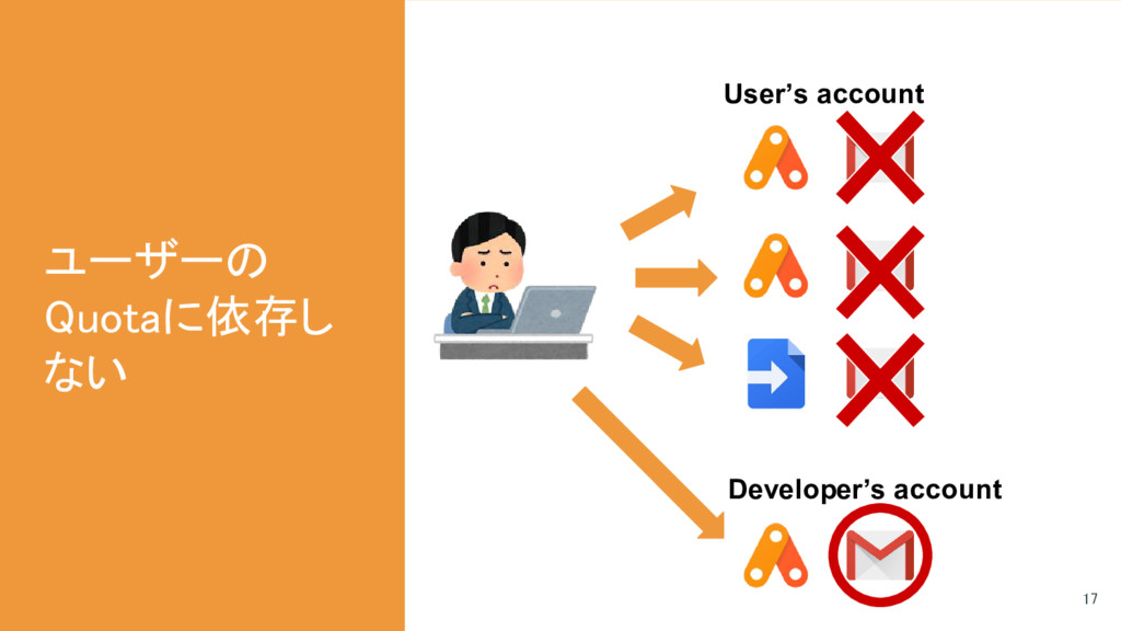 ユーザーの Quotaに依存し ない Developer's account User's a...